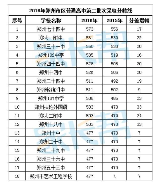 关于郑州市大学的高中:可以?不错的高中?排名吗高中读问题辍学图片