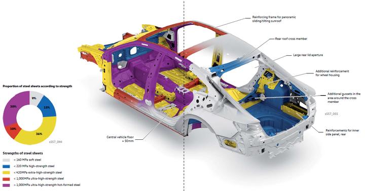 如何看待捷达vs5的白车身只有26%的热成型钢?