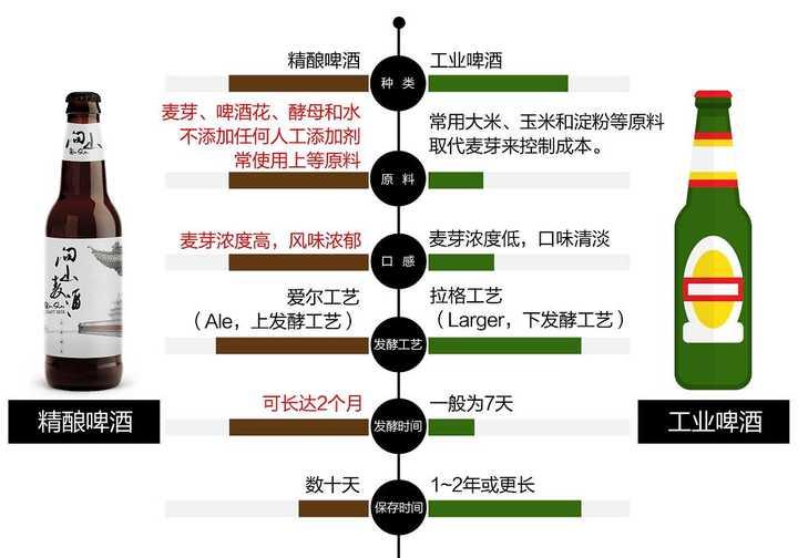 3、青岛有哪些精酿啤酒厂家:精酿啤酒有哪些品牌?