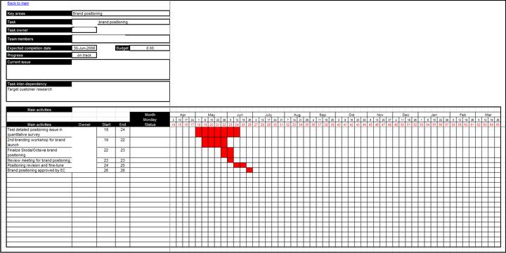 一直想找到好用的项目管理工具,为什么不试试 Excel?