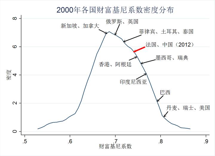 如何看待北大报告称中国基尼系数 0.73?(转载) - 大卫 - 峰回路转