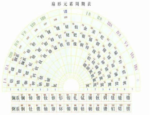 元素周期表 形式 哪些/元素周期表都有哪些形式?