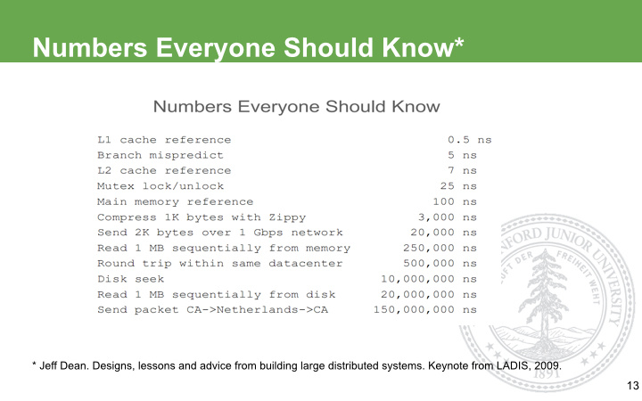 Numbers U Should Know - dp - dp: 生活的脚步,进步的点滴...