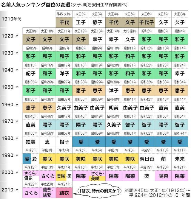 日本人是怎么取名字的,像英文一样是固定的吗