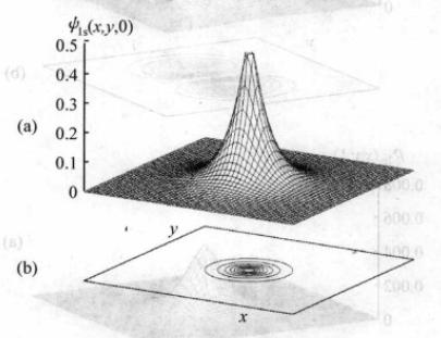 matlab绘制三维函数图和其投影图在同一个装饰工程名片设计图片