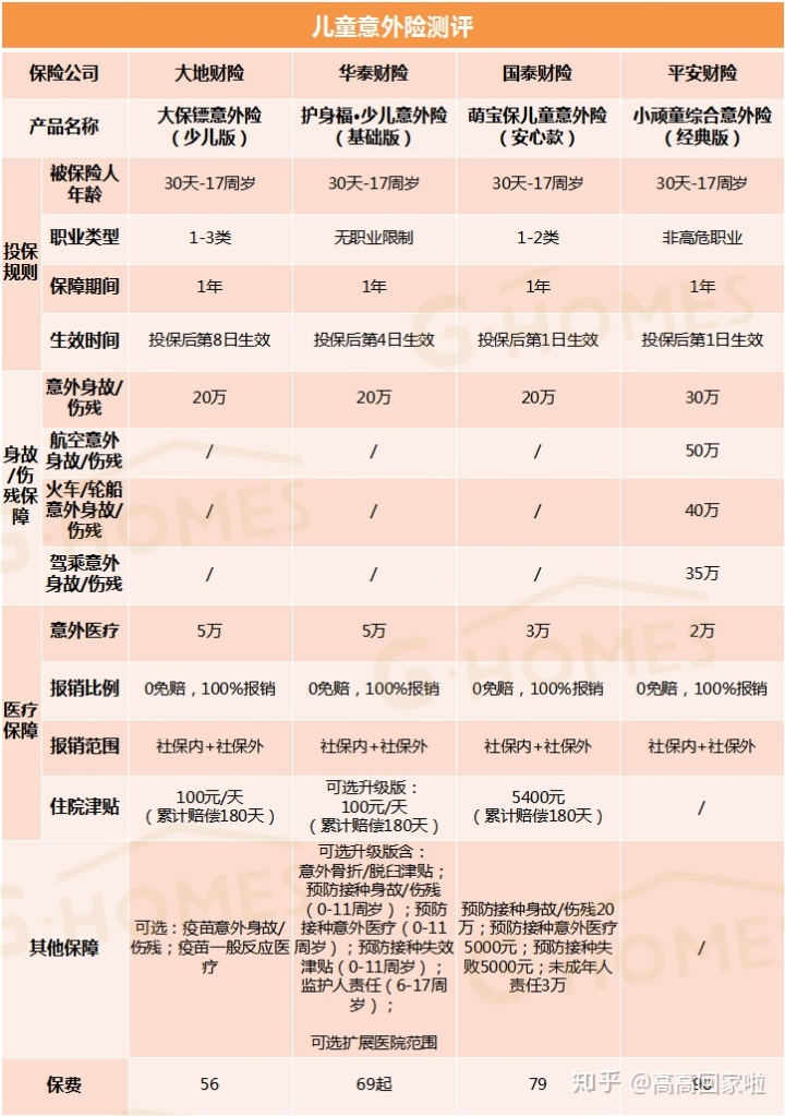 2019最新意外险全面测评,哪款值得买?(大保镖至尊版/平安小顽童/小...