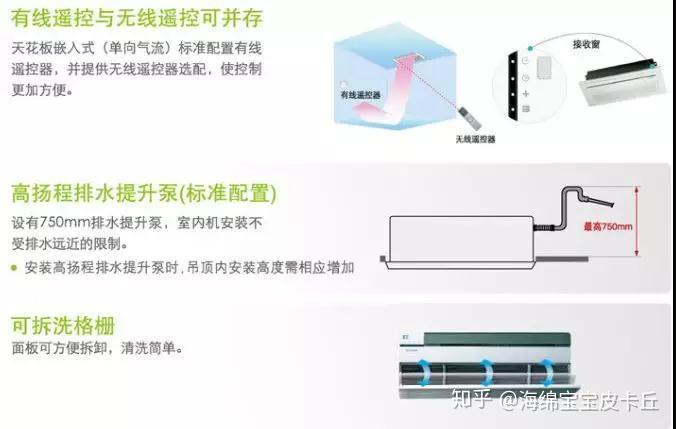 三星天花板嵌入式中央空调在设计的时候就考虑到了这些问题,产品带有图片