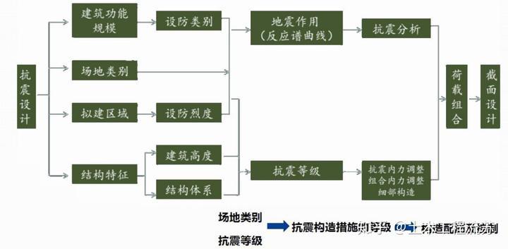 抗震设计的基本流程图片
