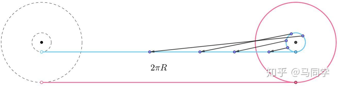 亚里士多德车轮悖论的正确解释是什么?相关的图片