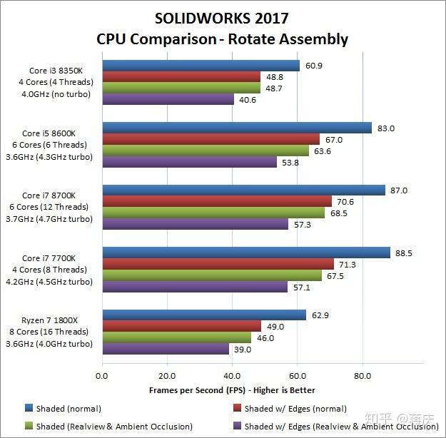 diy电脑,失灵工作,主要是cad和SolidWorks,用什cad为什么esc了用来键图片