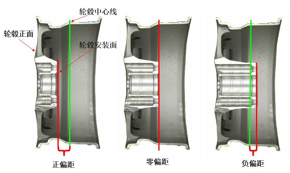 小偏距大影响-装车轮毂偏距对详解影响民国景观设计元素图片