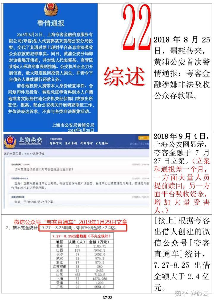 合伙人章程范本_2014年7月31日,夸客公告,获得戈壁合伙人a轮千万美元融资.
