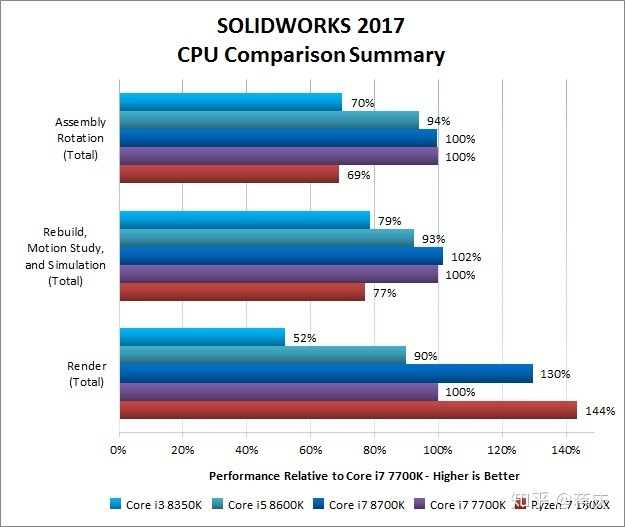 diy电脑,用来v电脑,主要是cad和SolidWorks,用什cad直线变成怎么虚线图片