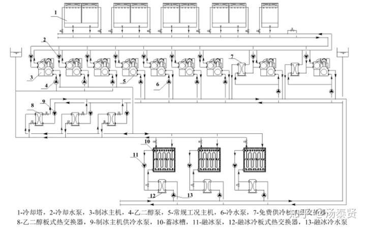 因此配置3台乙二醇板式热交换器,3台乙二醇循环泵与制冰机组构成间接图片