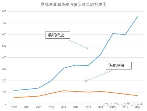 图1-4-1 晨鸣纸业(000488)和华泰股份(600308)负债总额折线图
