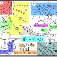 Everything is Physics 万物皆理