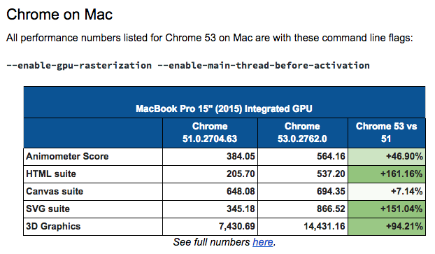 chrome on mac