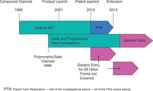 药企研发药物的专利保护过期后,还有什么门槛能阻止仿制药的冲击 - zliming2004 - zliming2004的博客