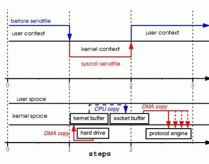 网络编程(八):再谈Sendfile(2)