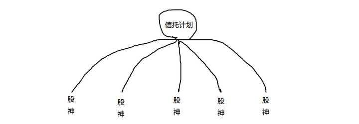 什么是伞形信托:如何通俗易懂地解释什么是伞形信托?都有哪些优劣势?作者:张甲岩