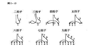 二拍子节奏_如何训练听到旋律就能写下简谱的能力? - 知乎