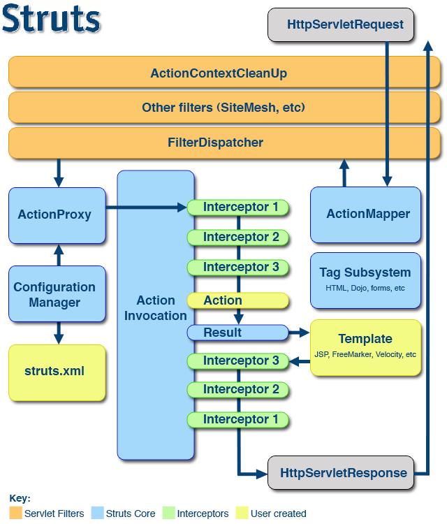 struts2框架的作用