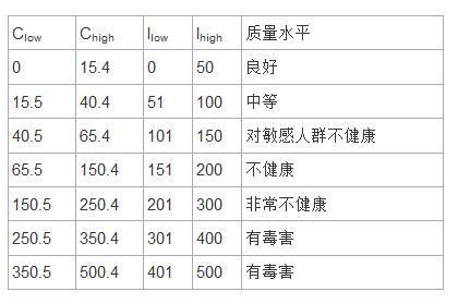PM2.5空气质量指数(AQI)是怎样算出来的,例如