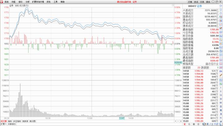 界龙实业股票:20151210股市市场分析?作者:趋势星星