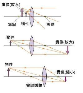 凸透镜成虚像光路�_我们都知道有的显微镜成像是倒立放大,为什么不使像正立呢