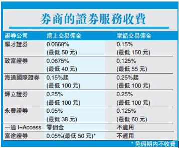 h股如何开户:在大陆如何买港股,怎么开户?有什么条件和要求吗?作者:Terry Chung