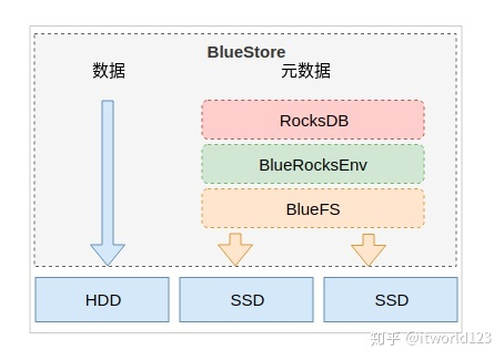 Ceph存储引擎BlueStore简析- 知乎