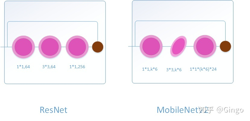如何评价mobilenet v2 ? - 知乎