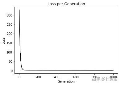 用tensorflow实现弹性网络回归算法- 知乎