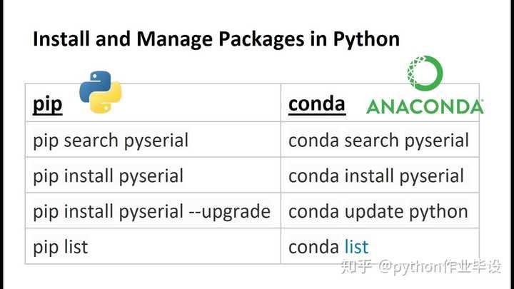 Ubuntu下python选择pip install还是conda install更加合适? - 知乎