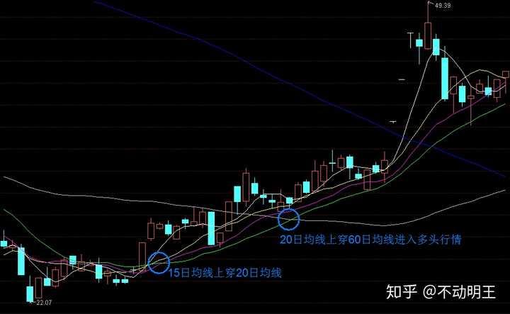 股票怎么玩:新手想学股票怎么玩?作者:不动明王