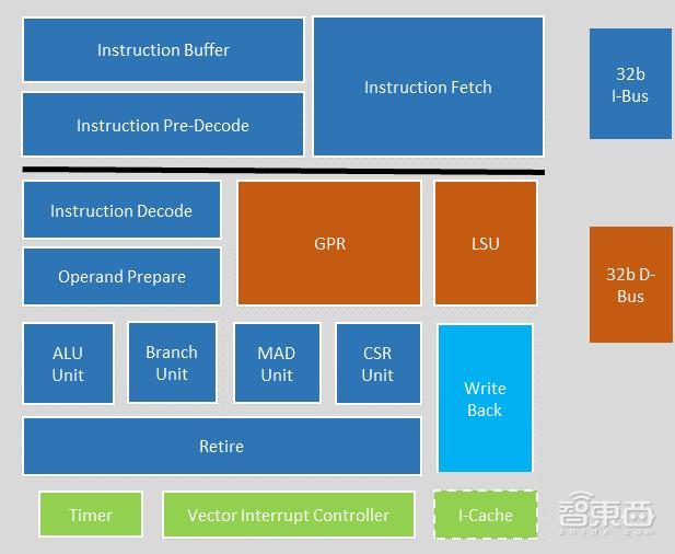 computer organization and design risc-v edition 中文