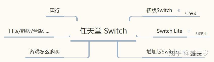现在买switch,应该买什么版?