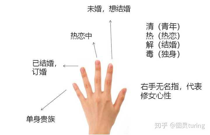 一个手戴两个戒指是什么意思?