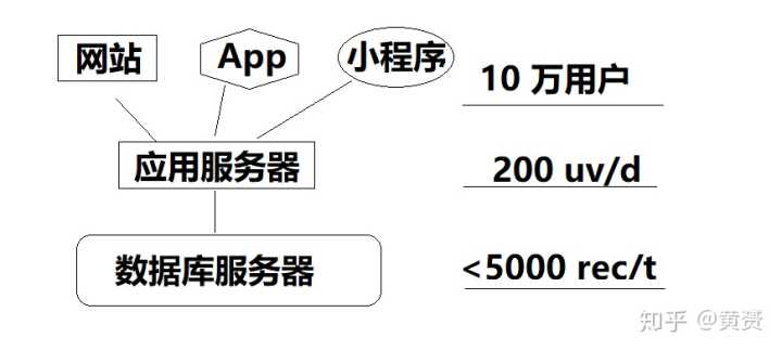 MySQL数据库,数据表超过百万了查询速度有点慢。之后怎么存储呢?