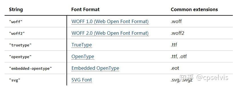 CSS @font-face性能优化- 知乎