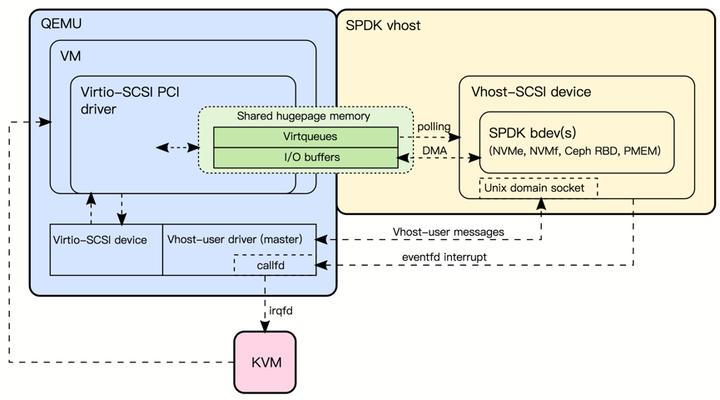 使用SPDK 技术优化虚拟机本地存储的IO 性能- 知乎