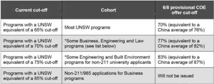 unsw postgraduate coursework entry calculator