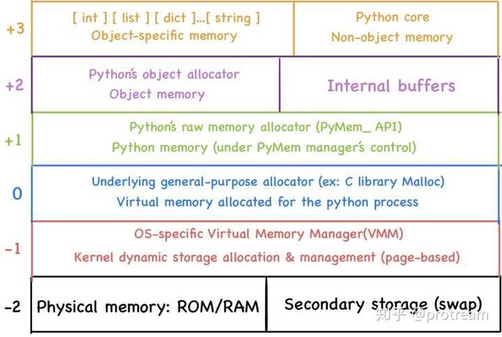 深入Python —— Python 是如何管理内存的(上) - 知乎