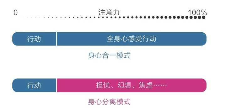 图 4-1 身心合一与身心分离