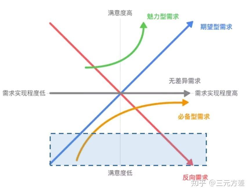 什么是卡诺KANO模型?