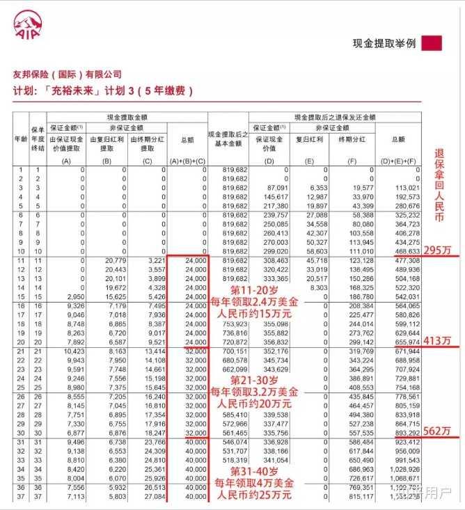 分红亚洲_中国人寿往年的分红利率 人寿保险分红利率是多少