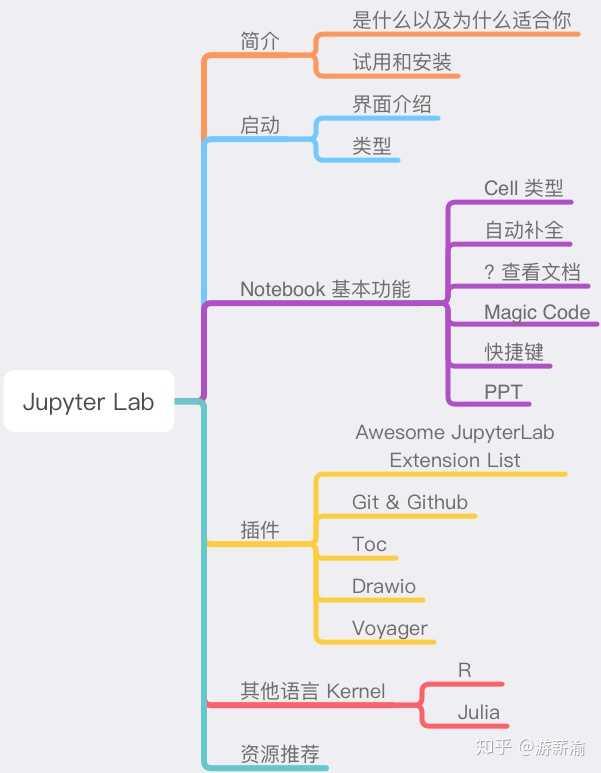Jupyterlab Git Tutorial