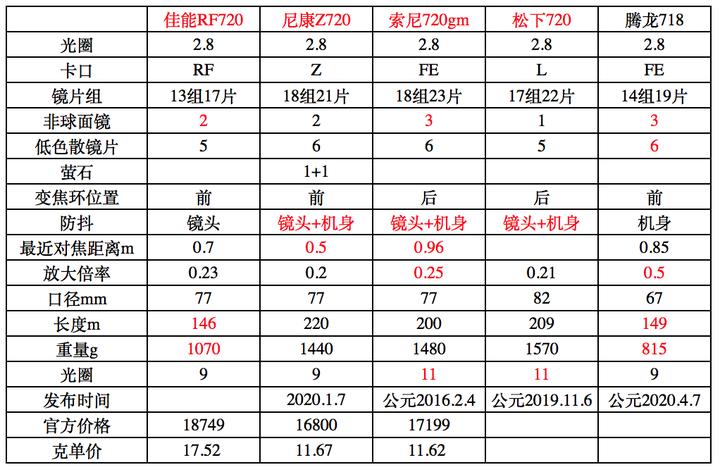 如何评价 4 月 7 日发布的腾龙 70-180mm F2.8 Di III VXD 镜头?