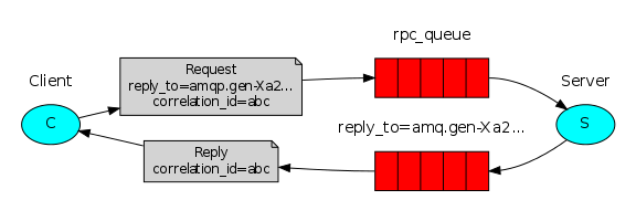 Python操作rabbitmq系列(六):进行RPC调用- 知乎
