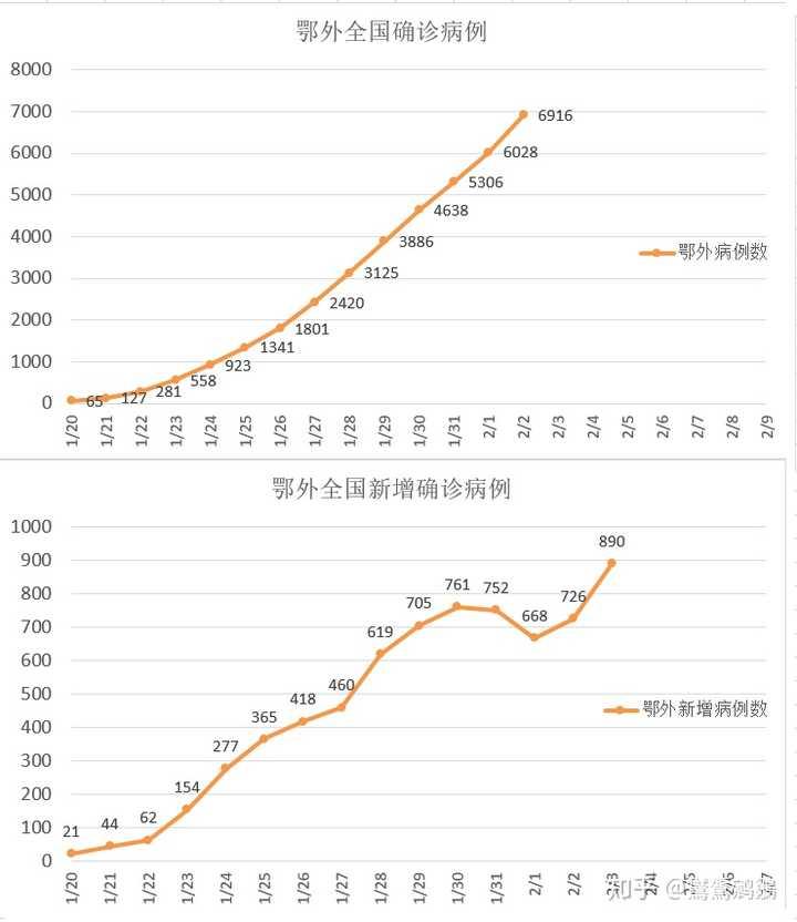 新疆证券:2 月 3 日全国确诊新型肺炎 20438 例,死亡 425 例,目前防治情况如何?作者:鸑鷟鹓鶵